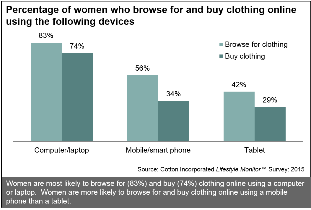 What percentage of online shoppers are women